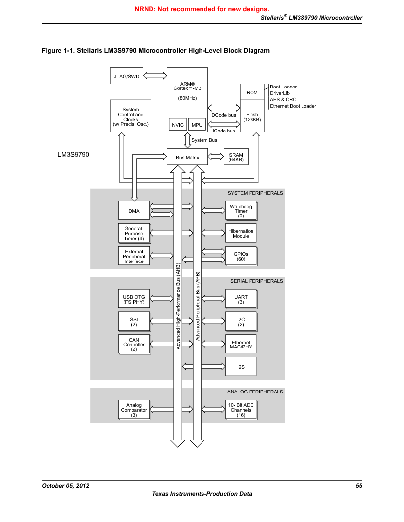 LM3S9790-IQC80-C5T ,Texas Instruments厂商,Stellaris LM3S Microcontroller 100-LQFP -40 to 85, LM3S9790-IQC80-C5T datasheet预览  第55页