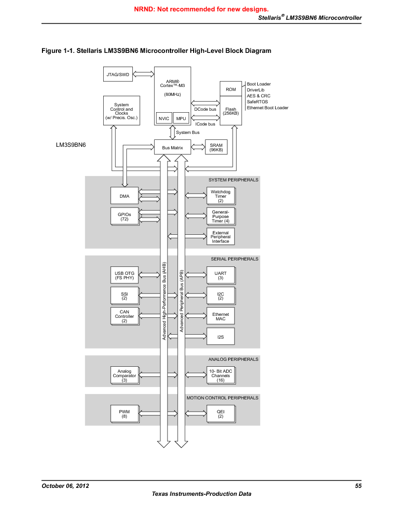 LM3S9BN6-IBZ80-C5 ,Texas Instruments厂商,Stellaris LM3S Microcontroller 108-NFBGA -40 to 85, LM3S9BN6-IBZ80-C5 datasheet预览  第55页