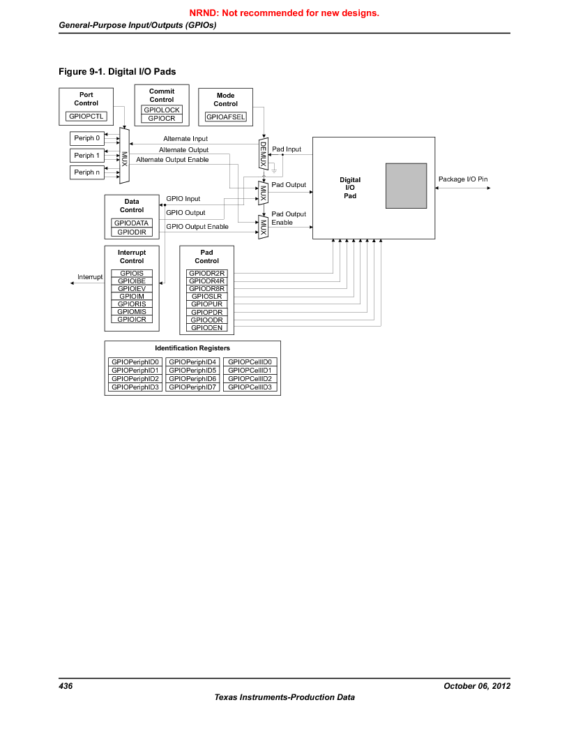 LM3S9G97 ,Texas Instruments厂商,Stellaris LM3S Microcontroller 108-NFBGA -40 to 85, LM3S9G97 datasheet预览  第436页