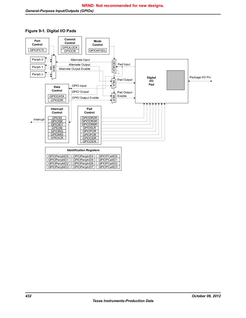 LM3S9U90 ,Texas Instruments厂商,Stellaris LM3S Microcontroller 108-NFBGA -40 to 85, LM3S9U90 datasheet预览  第432页