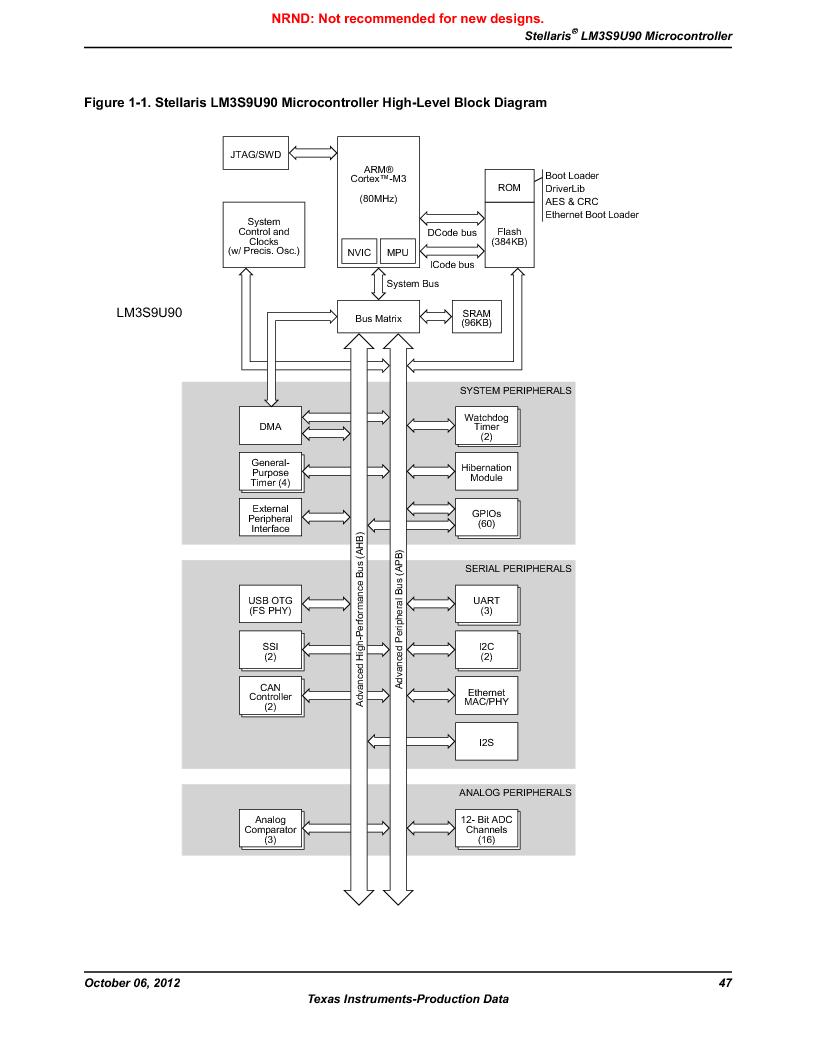 LM3S9U90 ,Texas Instruments厂商,Stellaris LM3S Microcontroller 108-NFBGA -40 to 85, LM3S9U90 datasheet预览  第47页